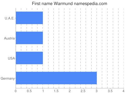 Given name Warmund