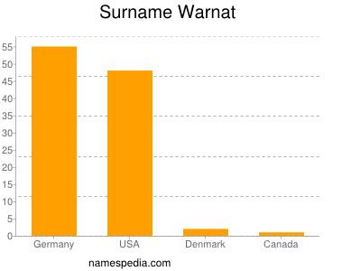 Surname Warnat