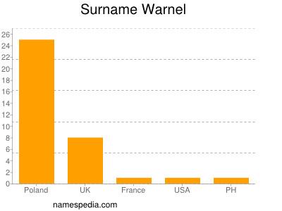 Surname Warnel