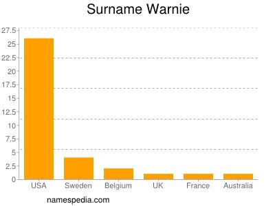 Surname Warnie