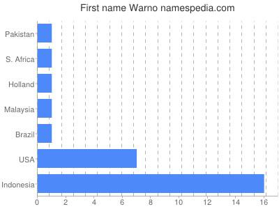 Given name Warno