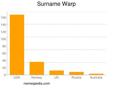 Surname Warp