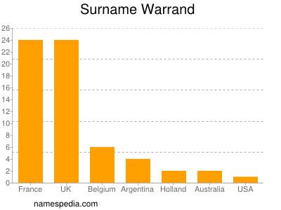 Surname Warrand