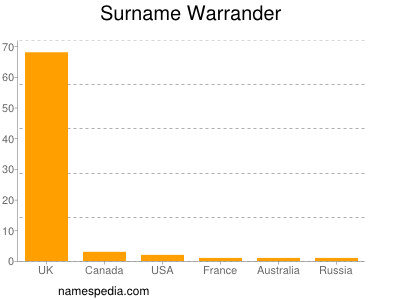 Surname Warrander