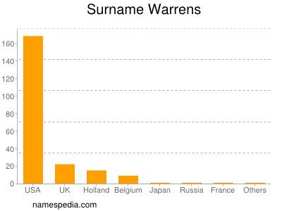 Surname Warrens