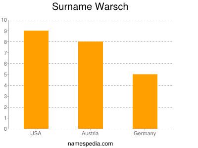 Surname Warsch