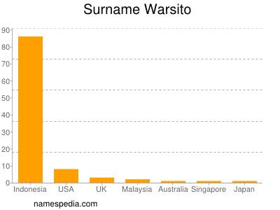Surname Warsito