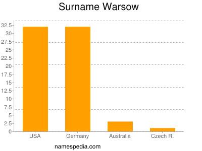 Surname Warsow