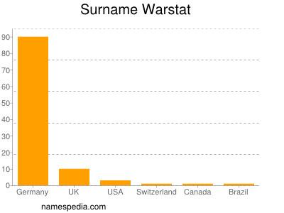 Surname Warstat