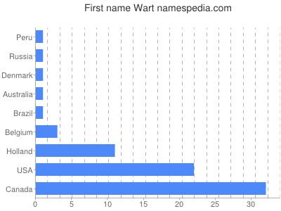 Given name Wart