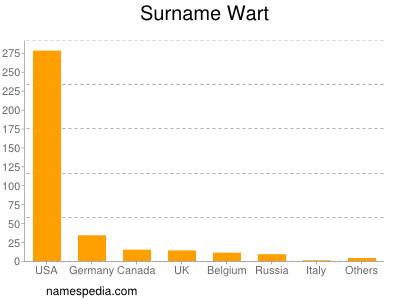 Surname Wart