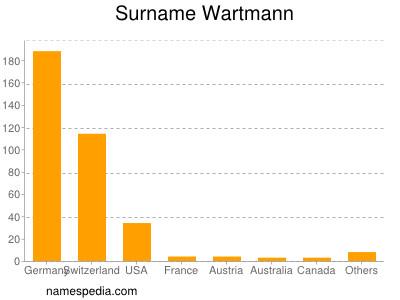 Surname Wartmann