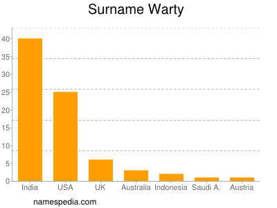 Surname Warty