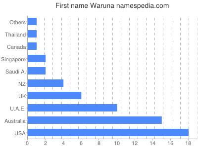 Given name Waruna