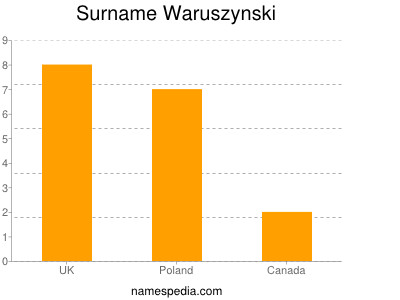Surname Waruszynski