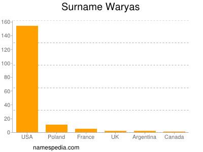 Surname Waryas