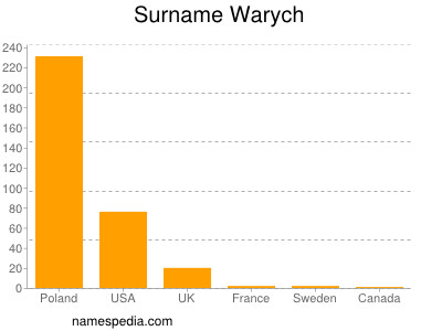 Surname Warych
