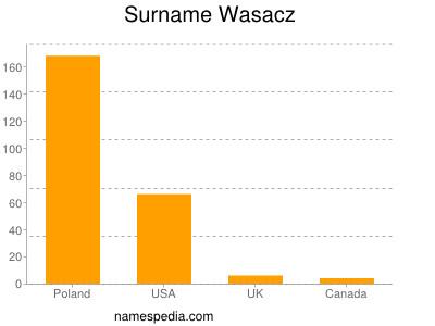 Surname Wasacz