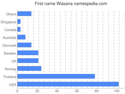 Given name Wasana