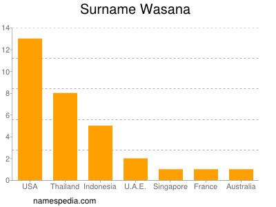 Surname Wasana