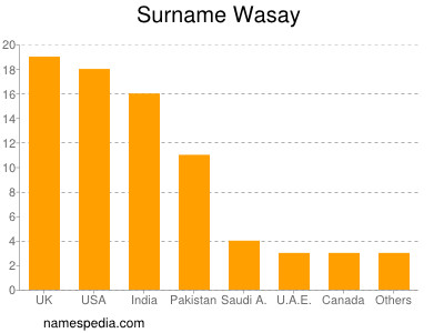 Surname Wasay