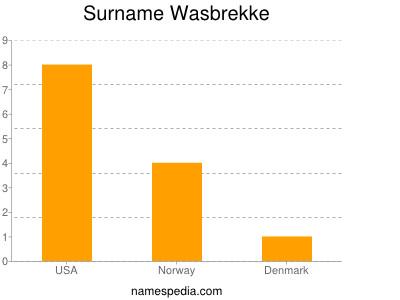 Surname Wasbrekke