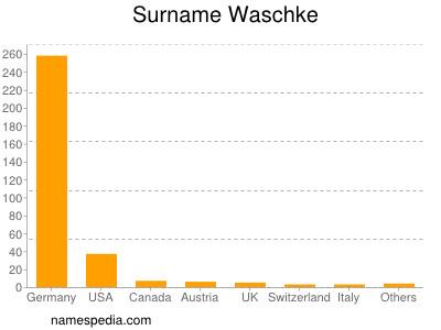 Surname Waschke