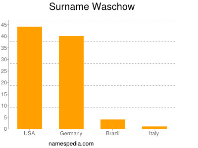 Surname Waschow