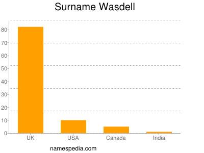 Surname Wasdell