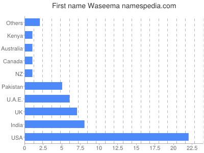 Given name Waseema