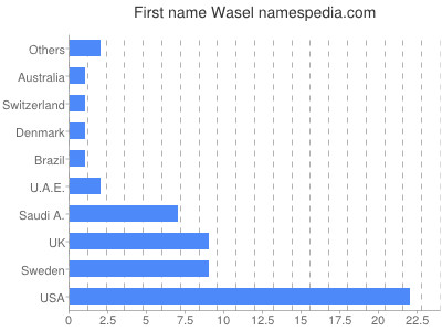 Given name Wasel