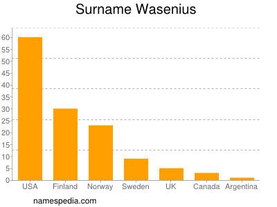 Surname Wasenius