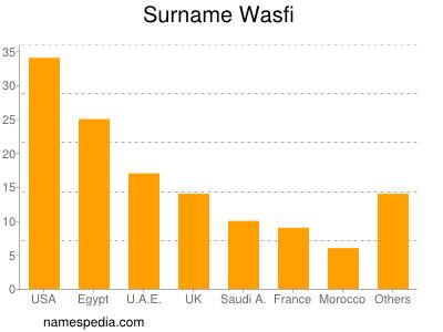 Surname Wasfi