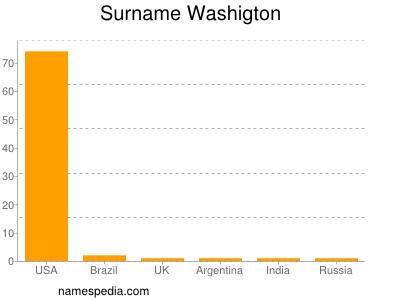 Surname Washigton