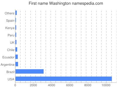 Given name Washington
