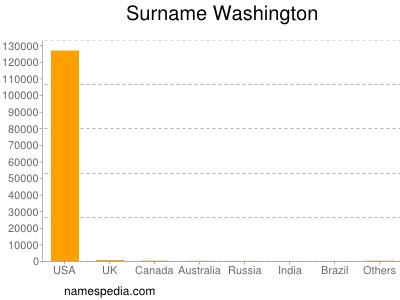 Surname Washington