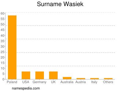 Surname Wasiek