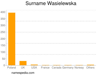 Surname Wasielewska