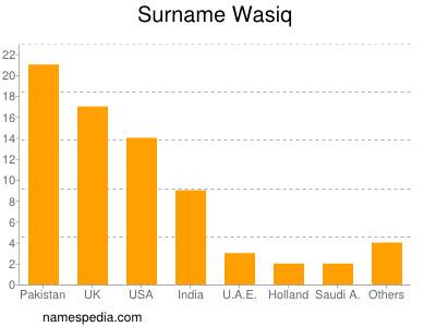 Surname Wasiq