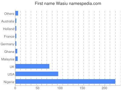 Given name Wasiu