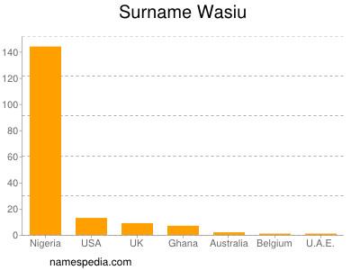 Surname Wasiu