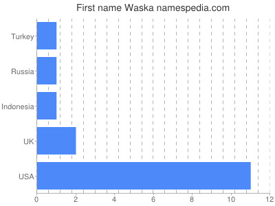 Given name Waska