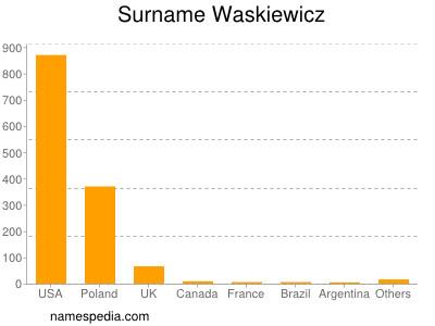 Surname Waskiewicz