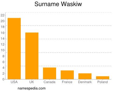 Surname Waskiw