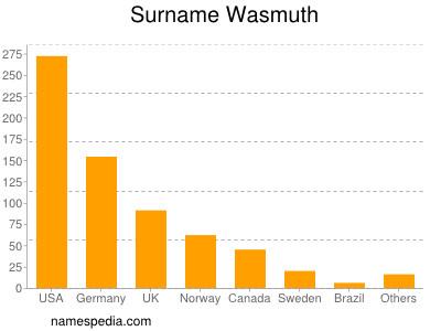 Surname Wasmuth