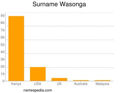 Surname Wasonga