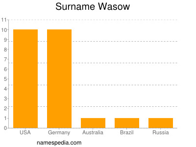 Surname Wasow