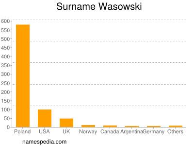 Surname Wasowski