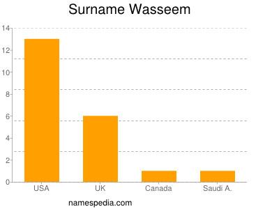 Surname Wasseem