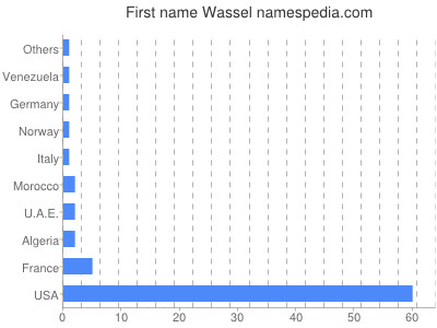 Given name Wassel